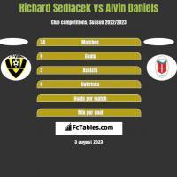 Richard Sedlacek vs Alvin Daniels h2h player stats