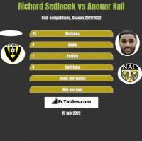 Richard Sedlacek vs Anouar Kali h2h player stats
