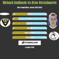 Richard Sedlacek vs Arno Verschueren h2h player stats