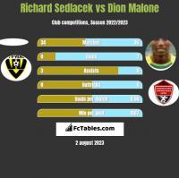 Richard Sedlacek vs Dion Malone h2h player stats