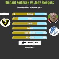 Richard Sedlacek vs Joey Sleegers h2h player stats