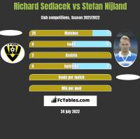 Richard Sedlacek vs Stefan Nijland h2h player stats