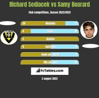 Richard Sedlacek vs Samy Bourard h2h player stats