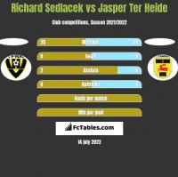 Richard Sedlacek vs Jasper Ter Heide h2h player stats