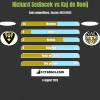 Richard Sedlacek vs Kaj de Rooij h2h player stats