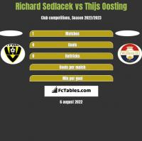 Richard Sedlacek vs Thijs Oosting h2h player stats
