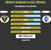 Richard Sedlacek vs Alex Mendez h2h player stats