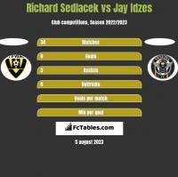 Richard Sedlacek vs Jay Idzes h2h player stats