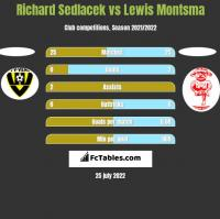 Richard Sedlacek vs Lewis Montsma h2h player stats