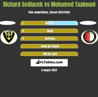 Richard Sedlacek vs Mohamed Taabouni h2h player stats