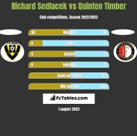 Richard Sedlacek vs Quinten Timber h2h player stats