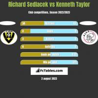 Richard Sedlacek vs Kenneth Taylor h2h player stats