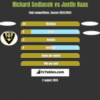 Richard Sedlacek vs Justin Baas h2h player stats