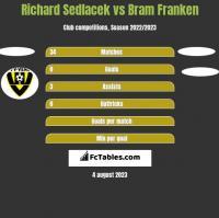 Richard Sedlacek vs Bram Franken h2h player stats