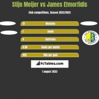 Stijn Meijer vs James Efmorfidis h2h player stats