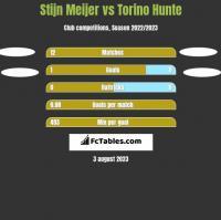 Stijn Meijer vs Torino Hunte h2h player stats