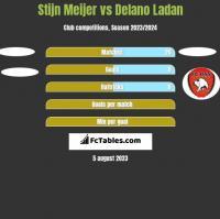 Stijn Meijer vs Delano Ladan h2h player stats