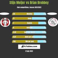 Stijn Meijer vs Brian Brobbey h2h player stats