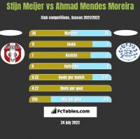 Stijn Meijer vs Ahmad Mendes Moreira h2h player stats