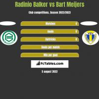 Radinio Balker vs Bart Meijers h2h player stats
