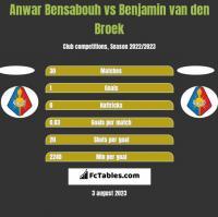 Anwar Bensabouh vs Benjamin van den Broek h2h player stats