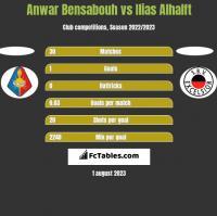 Anwar Bensabouh vs Ilias Alhalft h2h player stats
