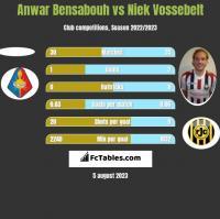 Anwar Bensabouh vs Niek Vossebelt h2h player stats