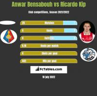 Anwar Bensabouh vs Ricardo Kip h2h player stats