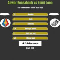 Anwar Bensabouh vs Youri Loen h2h player stats