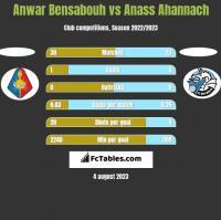 Anwar Bensabouh vs Anass Ahannach h2h player stats
