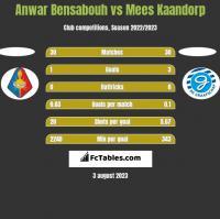 Anwar Bensabouh vs Mees Kaandorp h2h player stats