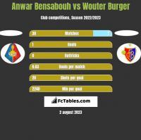Anwar Bensabouh vs Wouter Burger h2h player stats