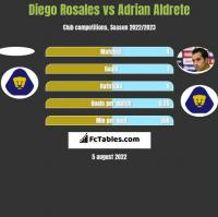 Diego Rosales vs Adrian Aldrete h2h player stats