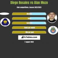 Diego Rosales vs Alan Mozo h2h player stats