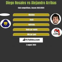 Diego Rosales vs Alejandro Arribas h2h player stats