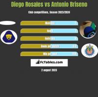 Diego Rosales vs Antonio Briseno h2h player stats