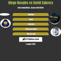 Diego Rosales vs David Cabrera h2h player stats
