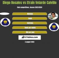 Diego Rosales vs Efrain Velarde Calvillo h2h player stats
