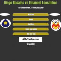 Diego Rosales vs Emanuel Loeschbor h2h player stats