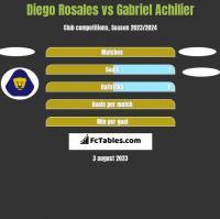 Diego Rosales vs Gabriel Achilier h2h player stats
