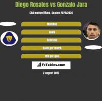 Diego Rosales vs Gonzalo Jara h2h player stats