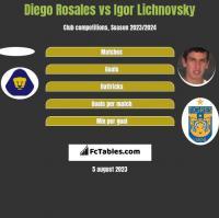 Diego Rosales vs Igor Lichnovsky h2h player stats