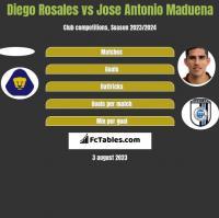 Diego Rosales vs Jose Antonio Maduena h2h player stats
