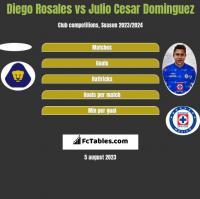Diego Rosales vs Julio Cesar Dominguez h2h player stats