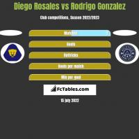 Diego Rosales vs Rodrigo Gonzalez h2h player stats