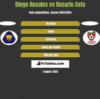 Diego Rosales vs Rosario Cota h2h player stats