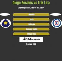 Diego Rosales vs Erik Lira h2h player stats