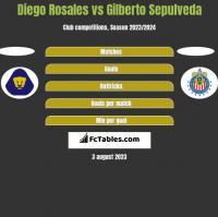 Diego Rosales vs Gilberto Sepulveda h2h player stats