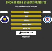 Diego Rosales vs Alexis Gutierrez h2h player stats