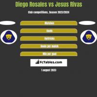 Diego Rosales vs Jesus Rivas h2h player stats